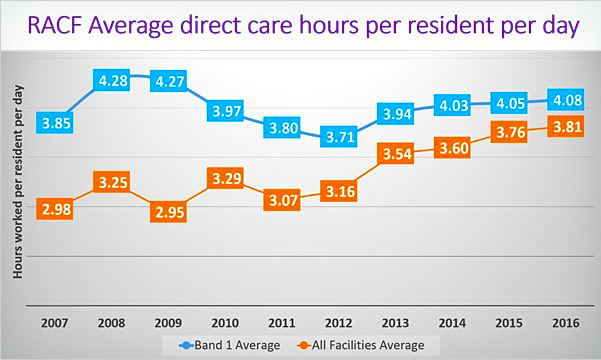 StewartBrown: RACF Average direct care hours per resident per day